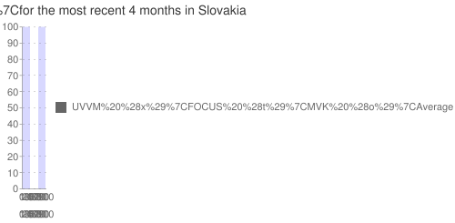 Multiple-poll+average+ for +KDH+ for the most recent +4+months+ in Slovakia